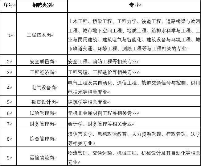 中国中铁二局集