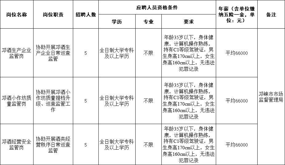 招聘派驻邛崃市市场监督管理局